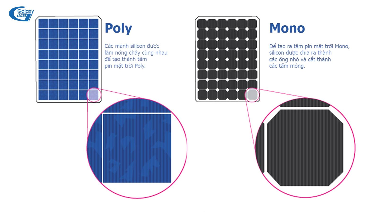 The capacity (Wp) of each solar panel differs depending on the technology, origin,  brand and manufacturer.