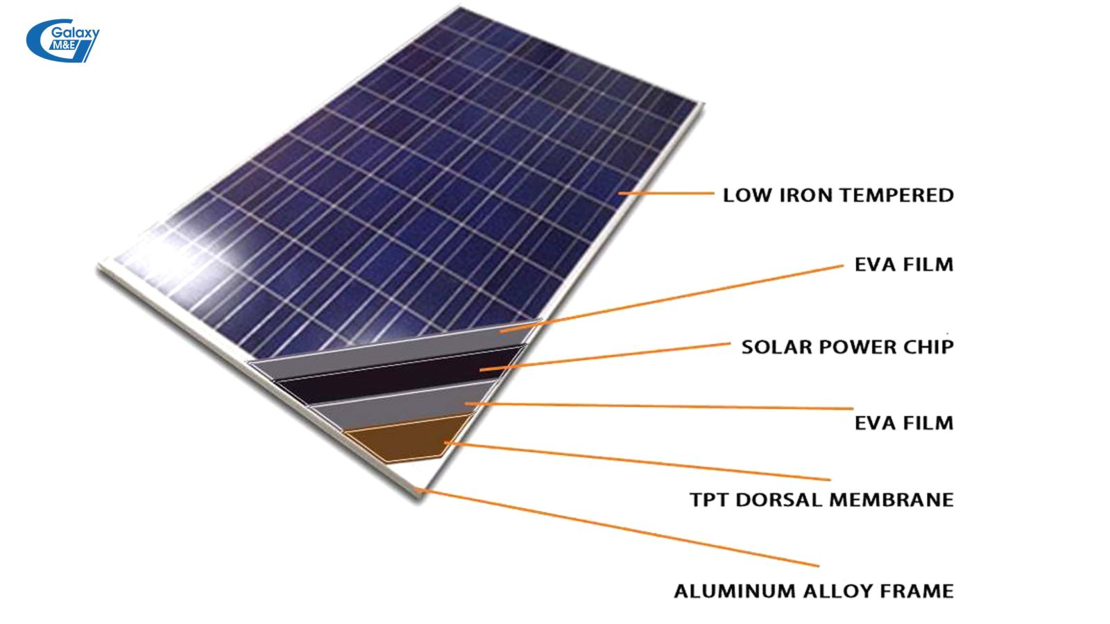 Solar cells are structured in turn from the outside to the inside: thin metal surface, transparent film, electronic chip, film, back film, aluminum alloy frame.