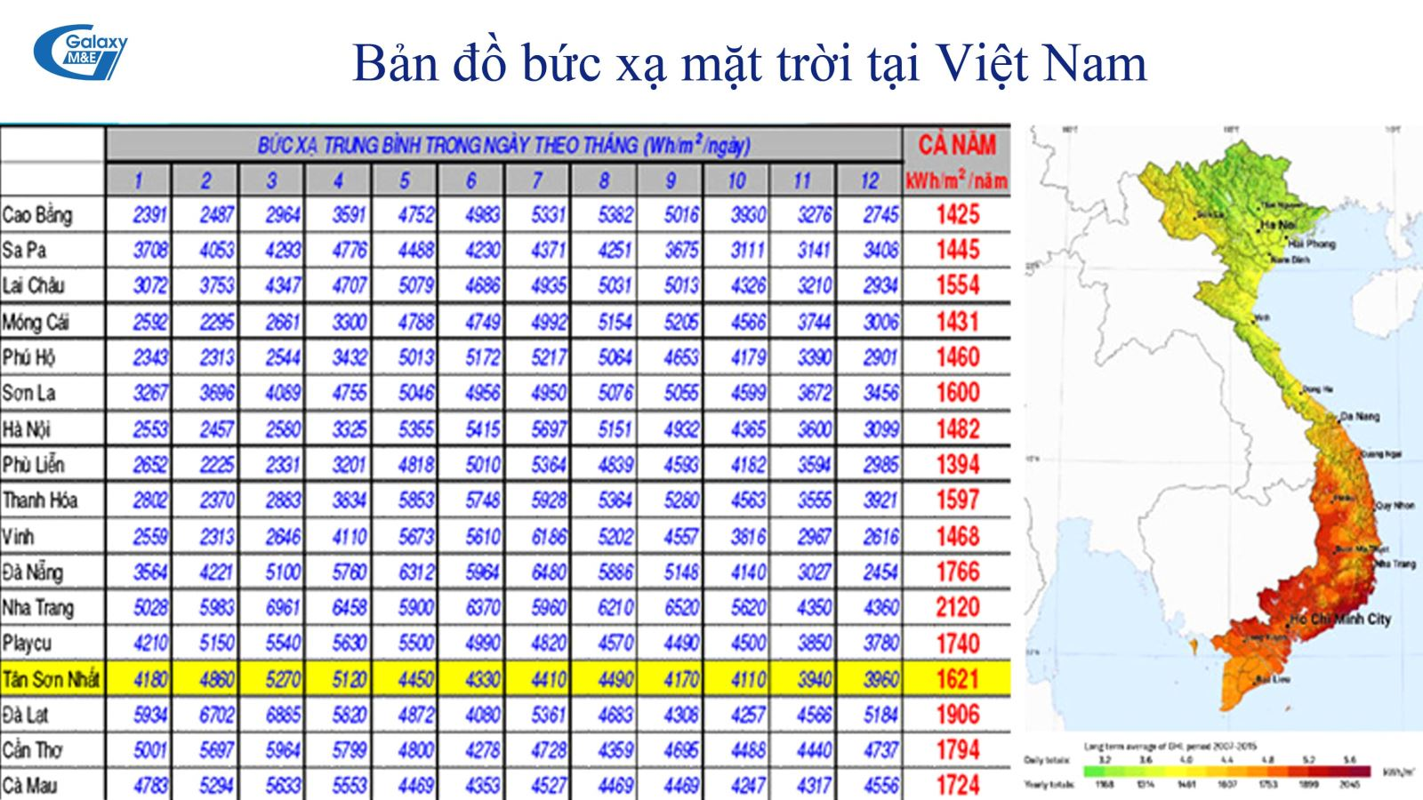 The amount of radiation in the North is 10% to 20% less than in the South and the centre of Vietnam.